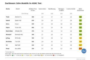 Dachboxen: Zehn Modelle im ADAC Test. (Grafik: ADAC)
