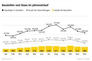 Baustellen & Staus im Jahresverlauf. (Grafik: ADAC)