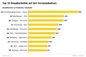 Die TOP 10 der Autobahnen. (Grafik: ADAC)